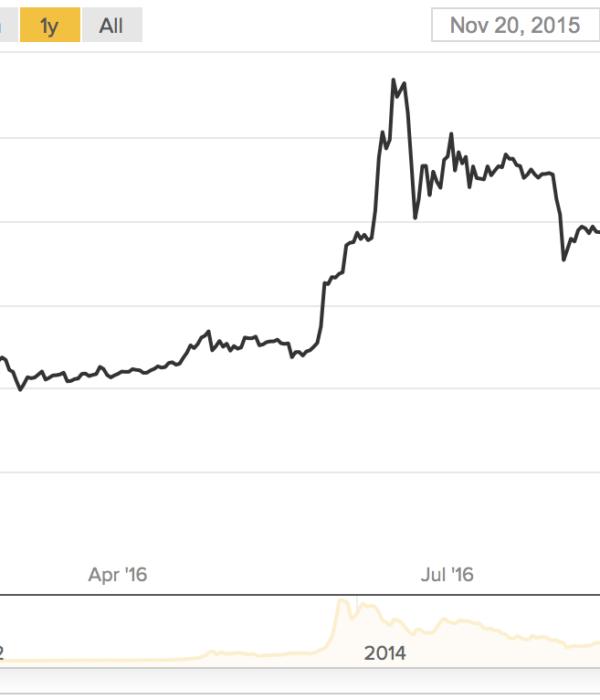 bitcoin,